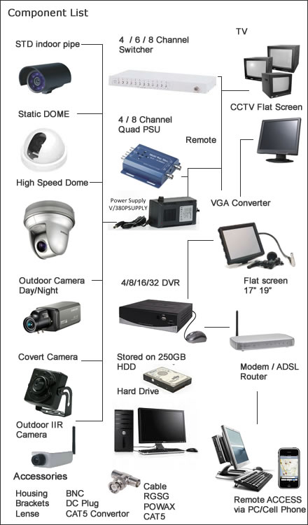 cctv equipment which includes cameras monitors digital