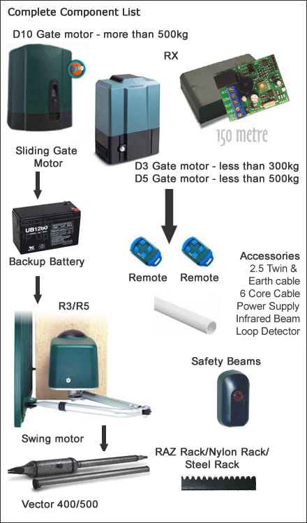 Gate automation and gate motors for Electric gate motor installation